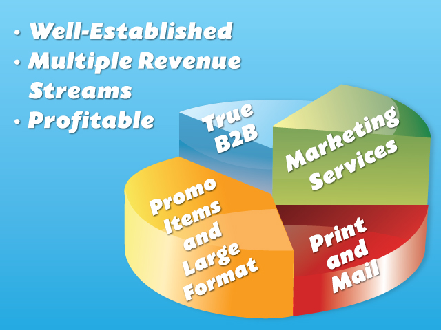 Established Mkting/Print/Fulfillment B2B